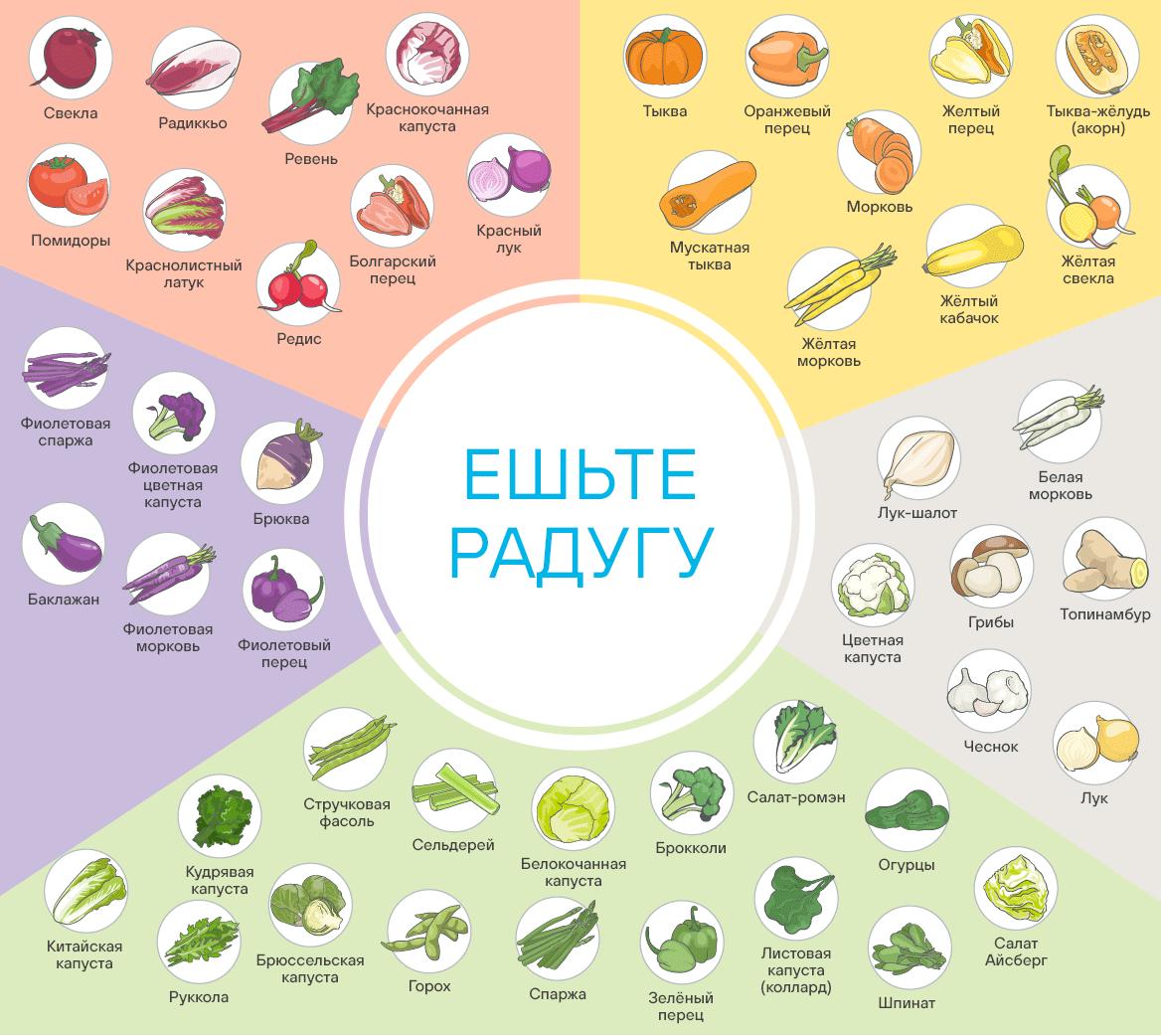 Овощи — ешьте радугу